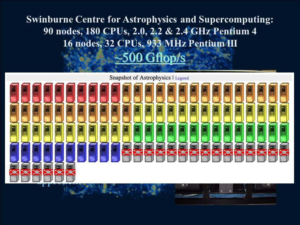 ~500 Gflop/s Swinburne Centre for Astrophysics and Supercomputing: 90 nodes, 180 CPUs, 2.0, 2.2 & 2.4 GHz Pentium 4 16 nodes, 32 CPUs, 933 MHz Pentium