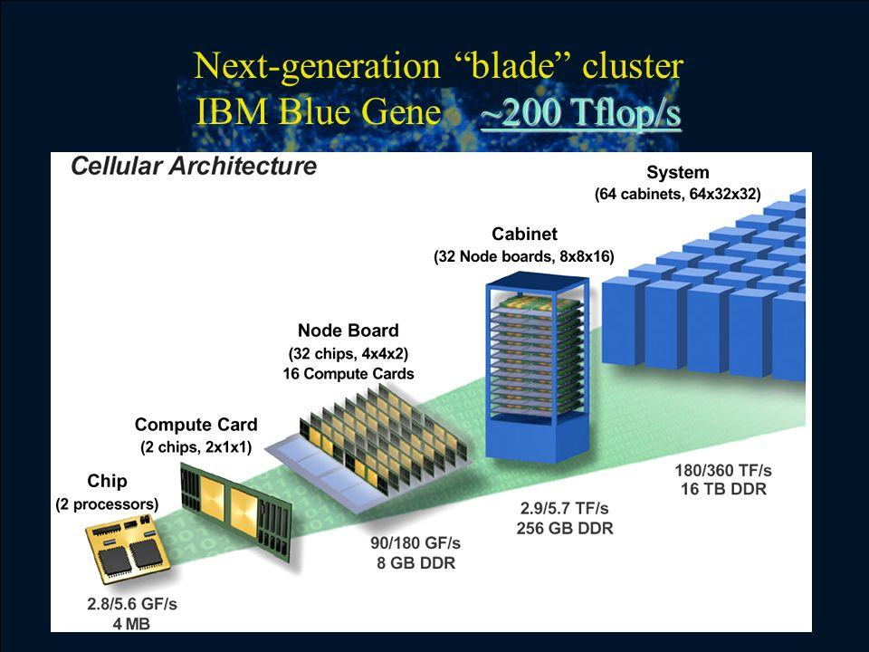 ~200 Tflop/s Next-generation blade cluster IBM Blue Gene ~200 Tflop/s