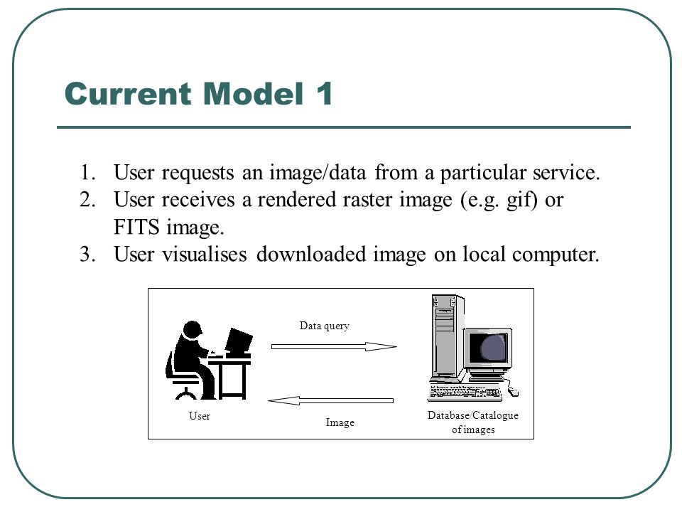 Current Model 1 1.User requests an image/data from a particular service.