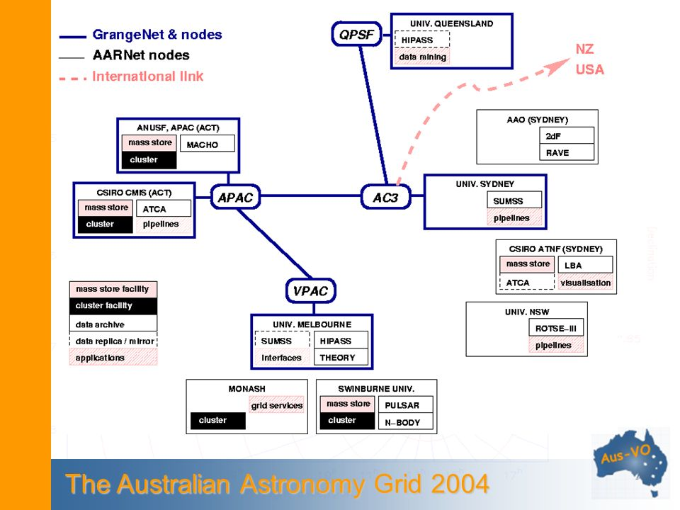 The Australian Astronomy Grid 2004