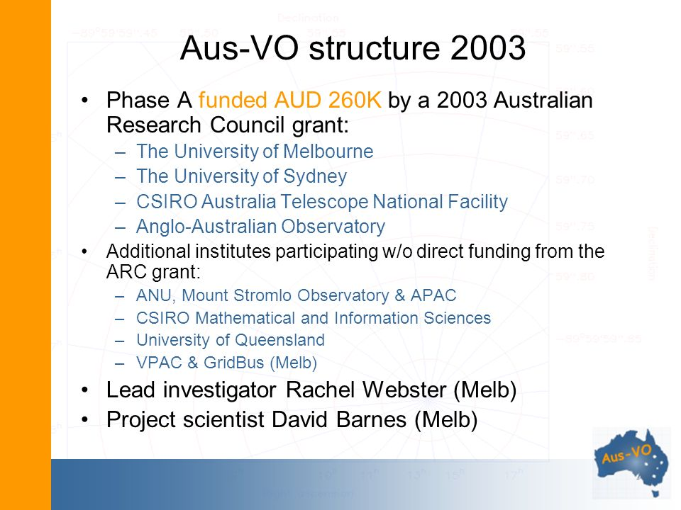 Aus-VO structure 2003 Phase A funded AUD 260K by a 2003 Australian Research Council grant: –The University of Melbourne –The University of Sydney –CSIRO Australia Telescope National Facility –Anglo-Australian Observatory Additional institutes participating w/o direct funding from the ARC grant: –ANU, Mount Stromlo Observatory & APAC –CSIRO Mathematical and Information Sciences –University of Queensland –VPAC & GridBus (Melb) Lead investigator Rachel Webster (Melb) Project scientist David Barnes (Melb)