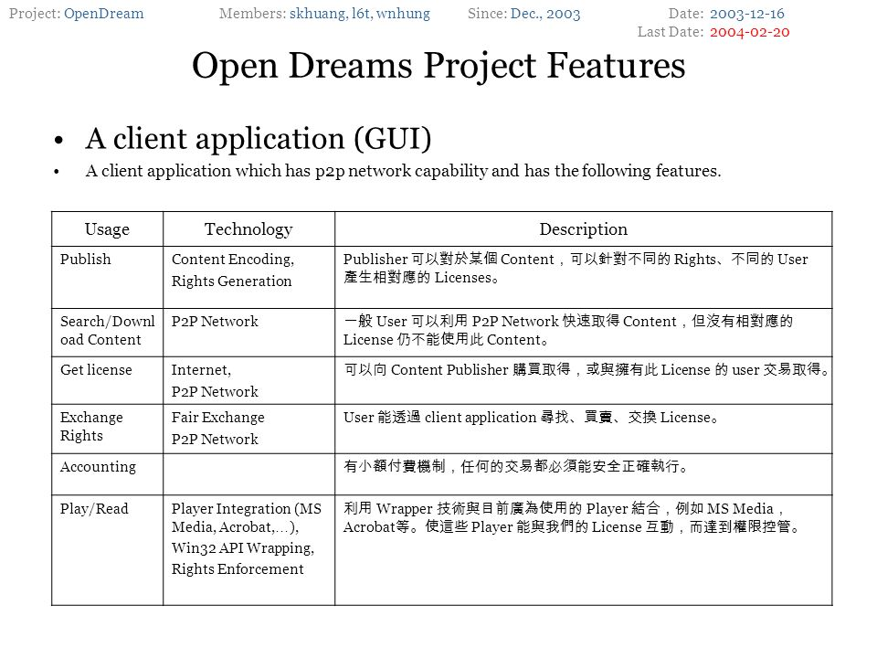 Project: OpenDreamMembers: skhuang, l6t, wnhungSince: Dec., 2003Date: Last Date: Open Dreams Project Features A client application (GUI) A client application which has p2p network capability and has the following features.