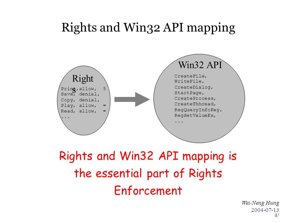 2004-07-13 Wei-Neng Hung 4/ Rights and Win32 API mapping Rights and Win32 API mapping is the essential part of Rights Enforcement Right s Win32 API Print,allow, 5 Save, denial, Copy, denial, Play, allow, Read, allow,...