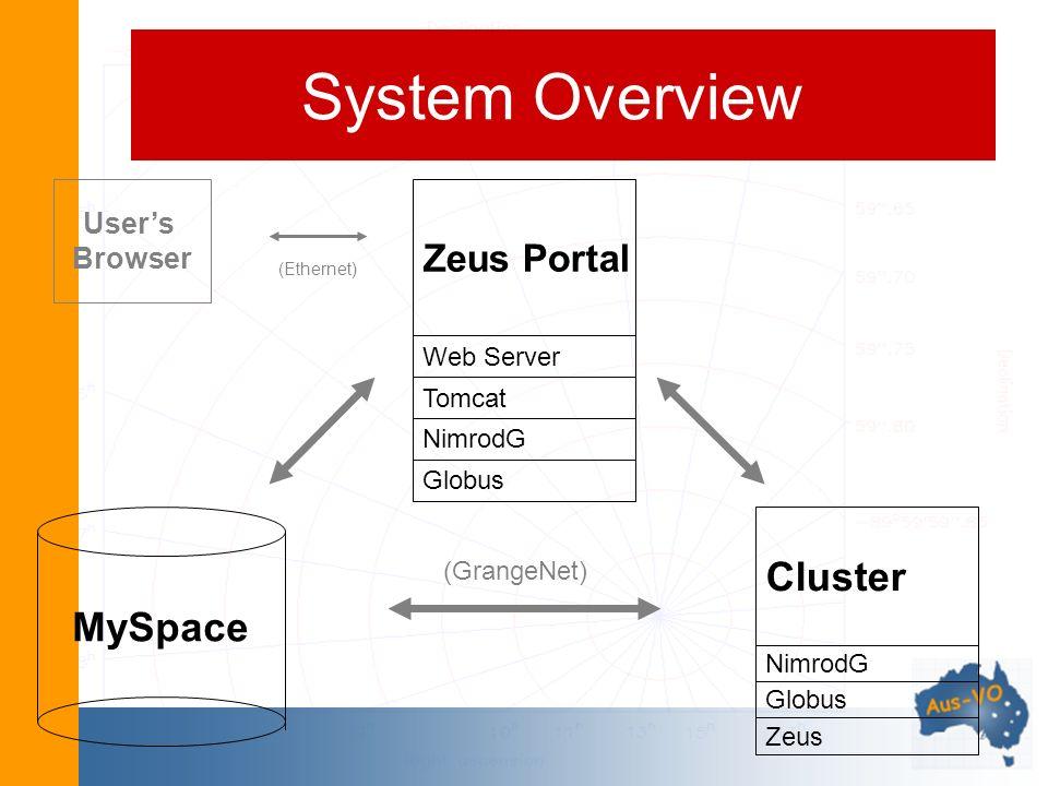 System Overview Zeus Portal Web Server Tomcat NimrodG Globus Cluster NimrodG Globus Zeus MySpace Users Browser (GrangeNet) (Ethernet)