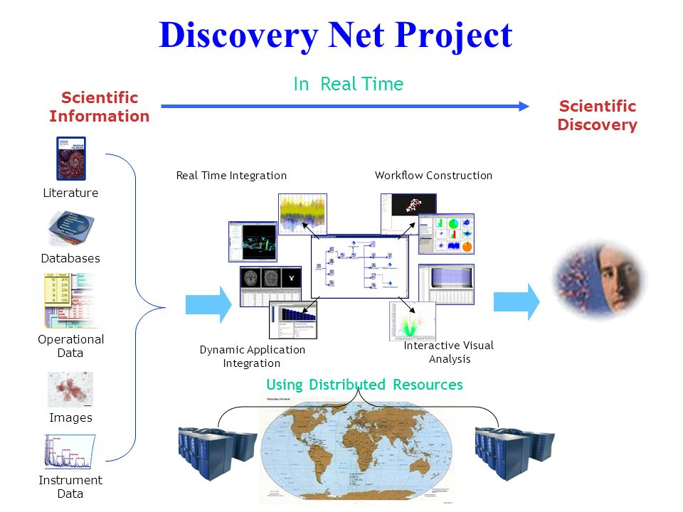Using Distributed Resources Scientific Information Scientific Discovery In Real Time Literature Databases Operational Data Images Instrument Data Discovery Net Project Real Time Integration Dynamic Application Integration Workflow Construction Interactive Visual Analysis