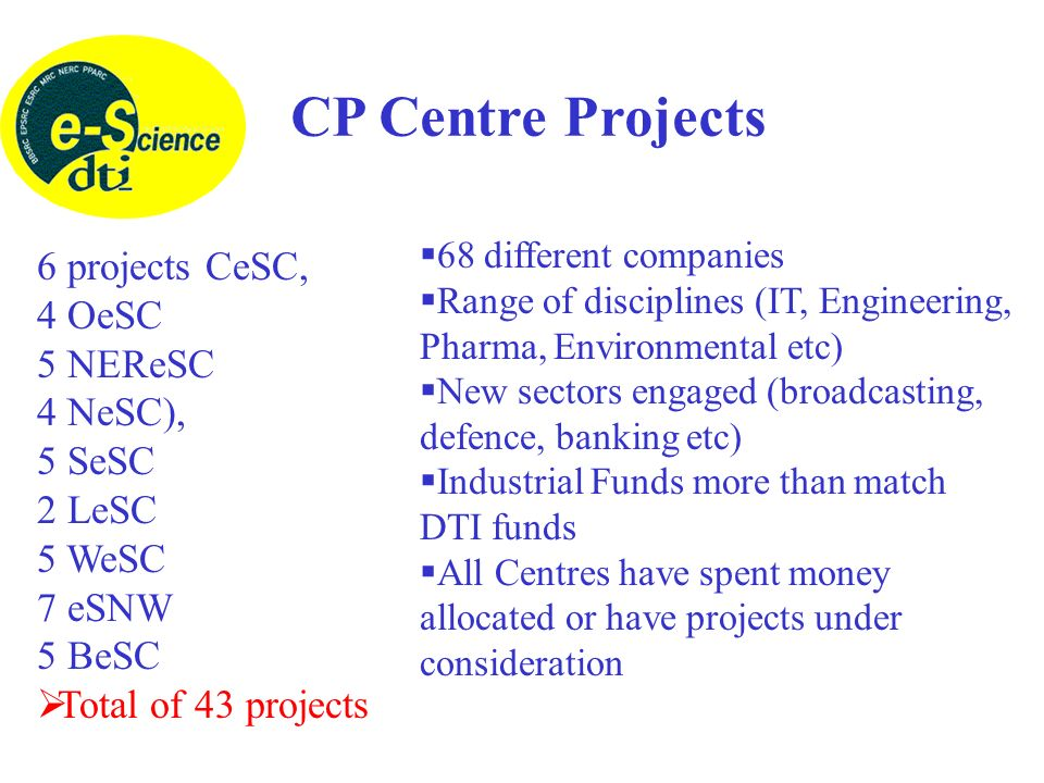 CP Centre Projects 6 projects CeSC, 4 OeSC 5 NEReSC 4 NeSC), 5 SeSC 2 LeSC 5 WeSC 7 eSNW 5 BeSC Total of 43 projects 68 different companies Range of disciplines (IT, Engineering, Pharma, Environmental etc) New sectors engaged (broadcasting, defence, banking etc) Industrial Funds more than match DTI funds All Centres have spent money allocated or have projects under consideration