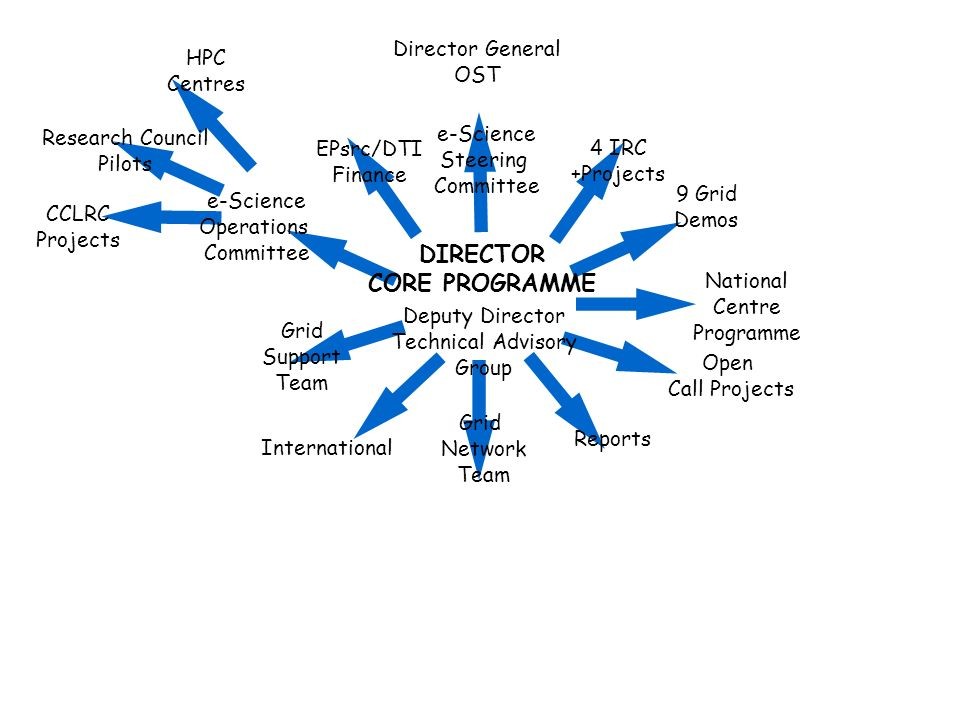 DIRECTOR CORE PROGRAMME National Centre Programme EPsrc/DTI Finance Grid Network Team e-Science Steering Committee CCLRC Projects Grid Support Team Director General OST e-Science Operations Committee Research Council Pilots HPC Centres 4 IRC +Projects Open Call Projects 9 Grid Demos Reports International Deputy Director Technical Advisory Group