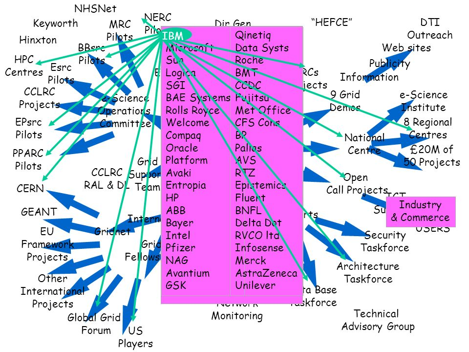 Information International Director Core Programme National Centre e-Science Institute Data Base Taskforce Architecture Taskforce 8 Regional Centres Security Taskforce UKERNA EPsrc/DTI Finance Grid Network Team Global Grid Forum e-Science Steering Committee CCLRC Projects NERC Pilots Grid Support Team Dir Gen OST e-Science Operations Committee Esrc Pilots MRC Pilots BBsrc Pilots PPARC Pilots EPsrc Pilots HPC Centres CERN Other International Projects EU Framework Projects US Players 4 IRCs 5 Projects Grid USERS ICT Suppliers JISC Open Call Projects SR2002 Bid 9 Grid Demos DTI Outreach Reports Hinxton Network Monitoring Gridnet NHSNet Grid Fellowships Publicity Keyworth GEANT £20M of 50 Projects CCLRC RAL & DL Web sites Deputy Director Technical Advisory Group HEFCE Industry & Commerce IBM Microsoft Sun Logica SGI BAE Systems Rolls Royce Welcome Compaq Oracle Platform Avaki Entropia HP ABB Bayer Intel Pfizer NAG Avantium GSK Qinetiq Data Systs Roche BMT CCDC Fujitsu Met Office CFS Cons BP Pallas AVS RTZ Epistemics Fluent BNFL Delta Dot RVCO ltd Infosense Merck AstraZeneca Unilever Technical Advisory Group IBM