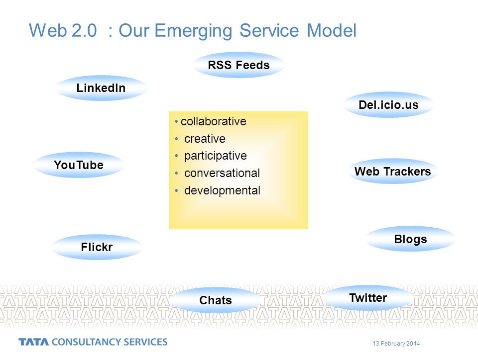 13 February 2014 Web 2.0 : Our Emerging Service Model collaborative creative participative conversational developmental RSS Feeds Del.icio.us Web Trackers Blogs Twitter Chats Flickr YouTube LinkedIn