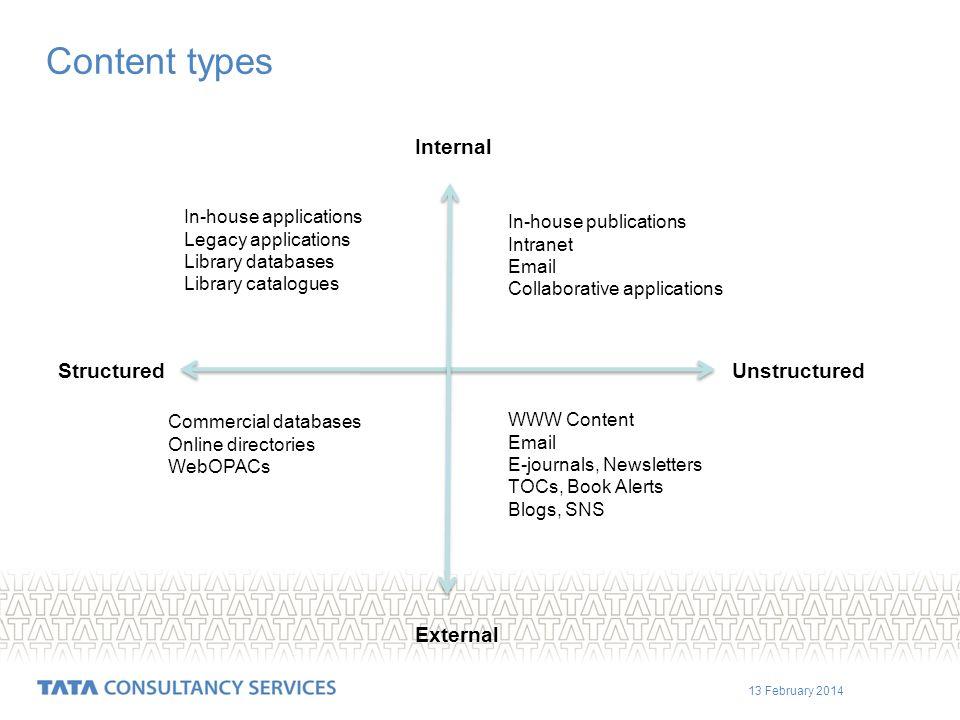 13 February 2014 TCS Internal Customer Focus Capturing Customer Requirements