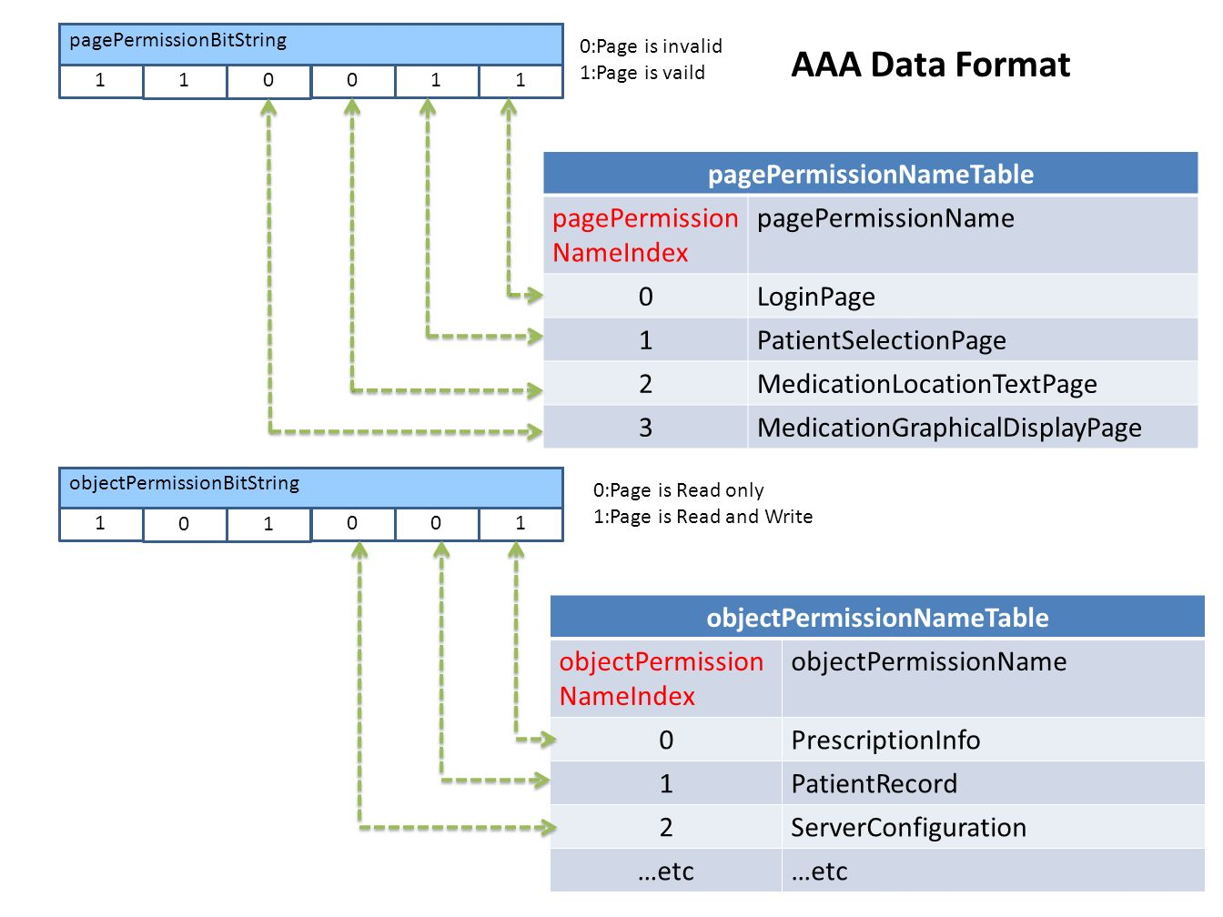 AAA Data structure PERMISSIONMAPPINGTABLE(Key: Job class & Role class) MUMS_SIGNIN_REQUEST MUMSID UserName[LOGIN_USER_NAME_LENGTH]; WCHAR Password[LOGIN_PASSWORD_LENGTH]; HANDLE UserRole USER_ROLE pagePermissionBitString objectPermissionBitString LOGIN_SESSION_INFO LoginSessionID UserRole USER_ROLE HANDLE JOB_CLASSJobClass STRINGLoiginTime AAA_SESSION_INFO OnServiceSessionID LoginSessionInfo LIST_ENTRY HANDLE WCHAR UserName pagePermissionBitString objectPermissionBitString pagePermissionBitString objectPermissionBitString LoiginMachineName LoiginMACAddress STRING