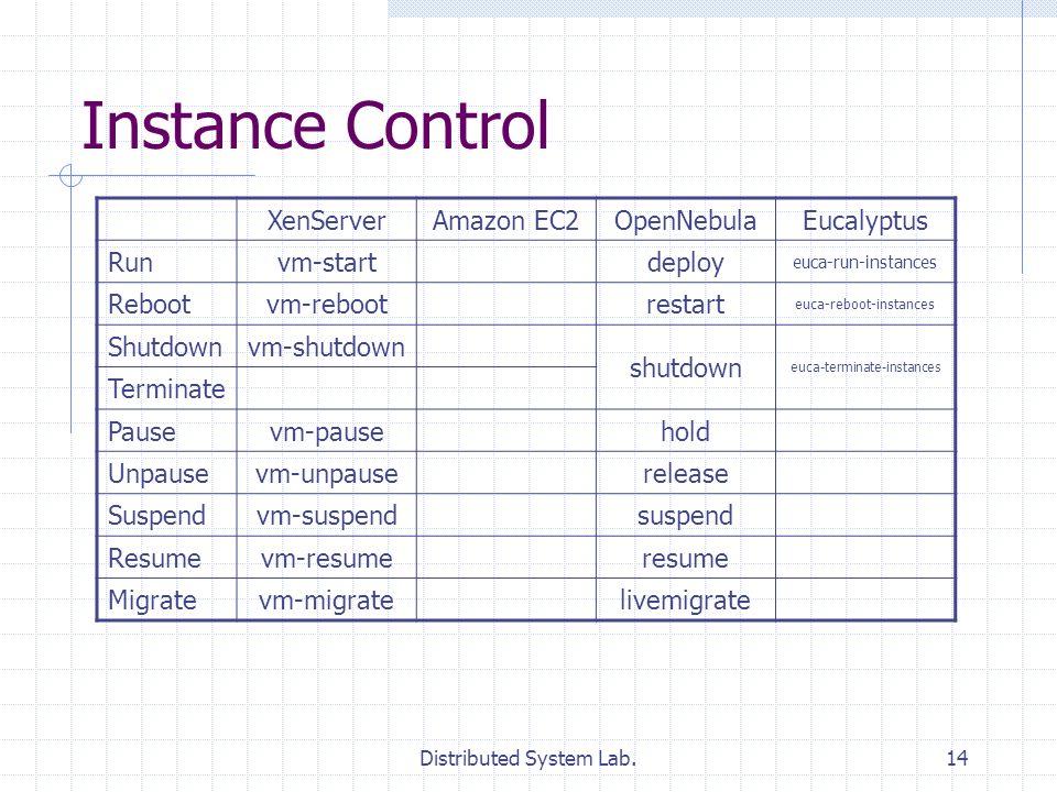 Distributed System Lab.14 Instance Control XenServerAmazon EC2OpenNebulaEucalyptus Runvm-startdeploy euca-run-instances Rebootvm-rebootrestart euca-reboot-instances Shutdownvm-shutdown shutdown euca-terminate-instances Terminate Pausevm-pausehold Unpausevm-unpauserelease Suspendvm-suspendsuspend Resumevm-resumeresume Migratevm-migratelivemigrate