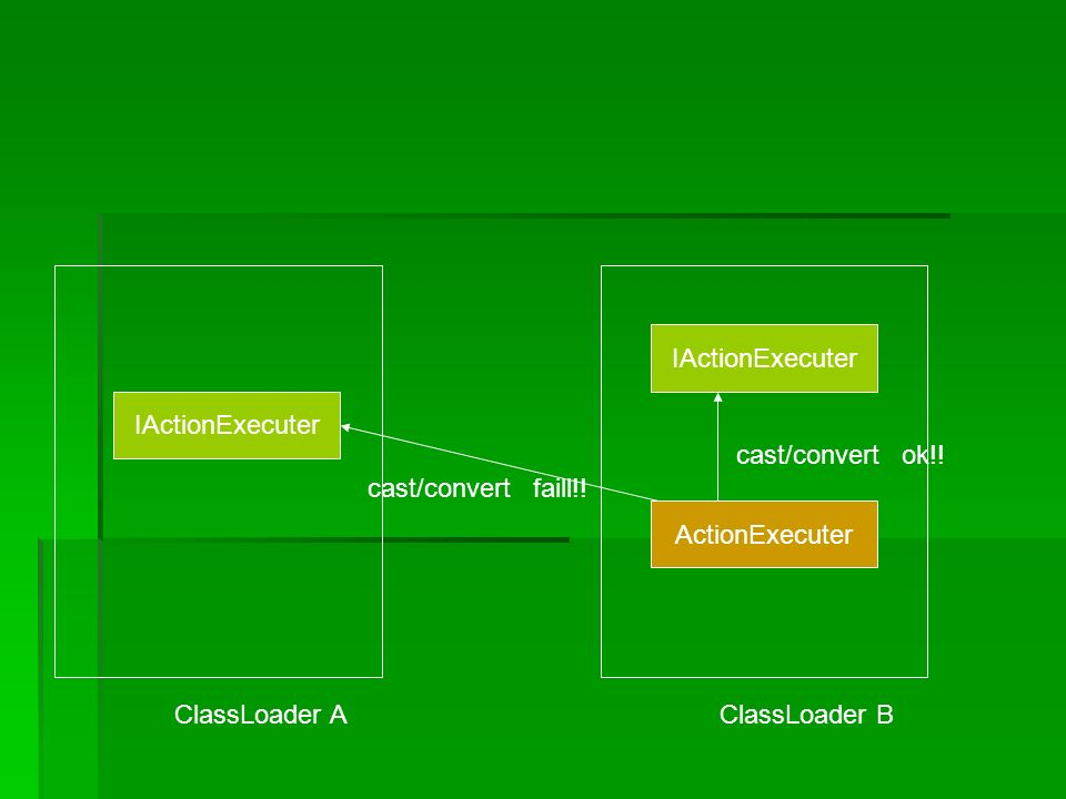 ClassLoader AClassLoader B IActionExecuter ActionExecuter cast/convert ok!! cast/convert faill!!