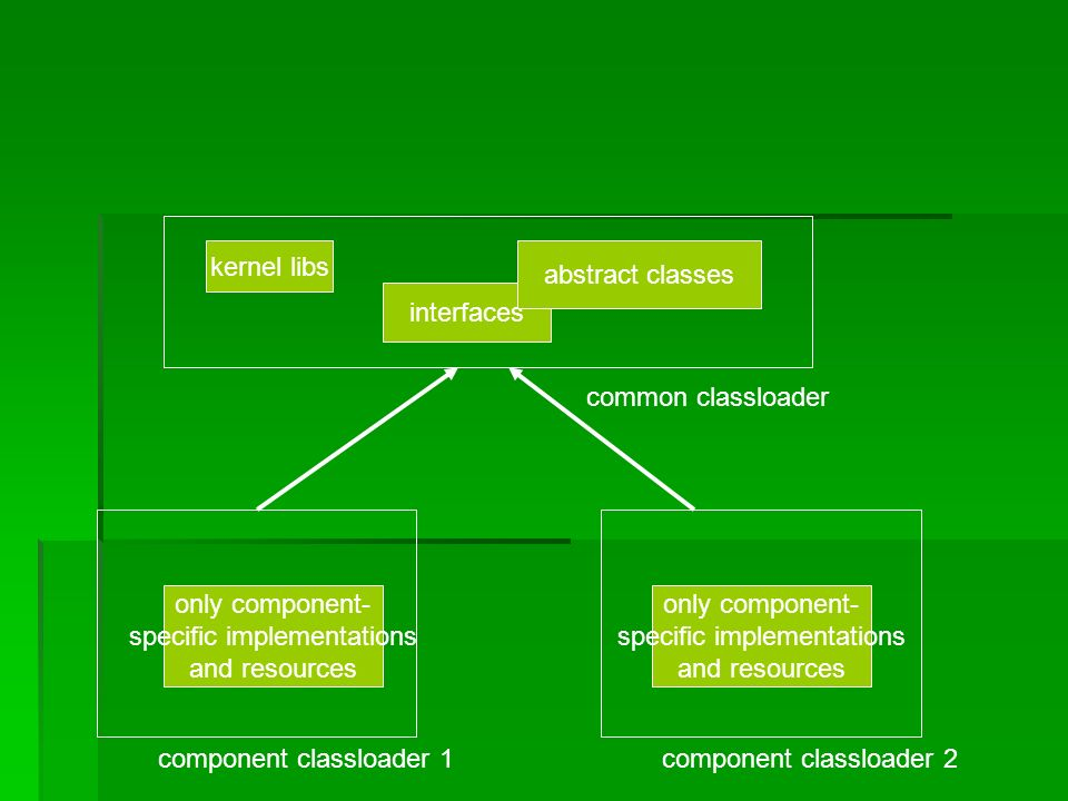 common classloader kernel libs interfaces abstract classes component classloader 1component classloader 2 only component- specific implementations and resources only component- specific implementations and resources