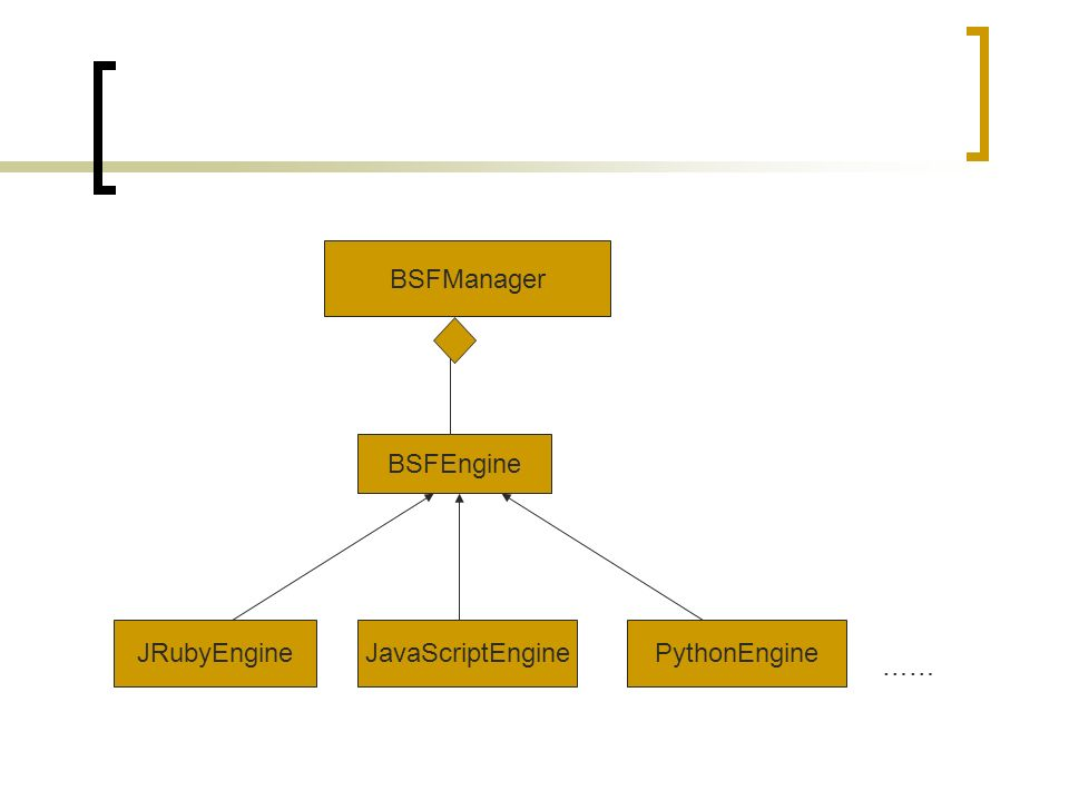 BSFManager BSFEngine JRubyEngineJavaScriptEnginePythonEngine ……