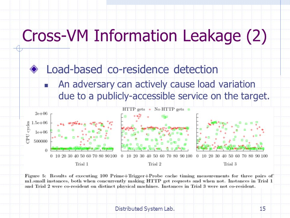Distributed System Lab.15 Cross-VM Information Leakage (2) Load-based co-residence detection An adversary can actively cause load variation due to a p