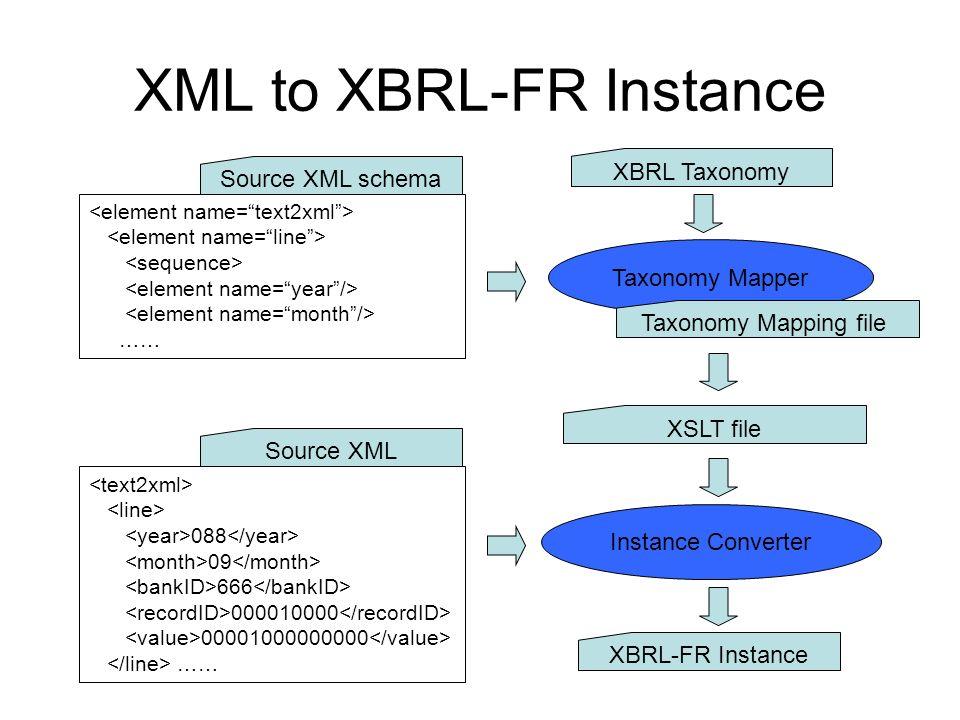 Instance Converter XML to XBRL-FR Instance 088 09 666 000010000 00001000000000 …… Source XML …… Source XML schema Taxonomy Mapper XBRL-FR Instance XBRL Taxonomy Taxonomy Mapping file XSLT file