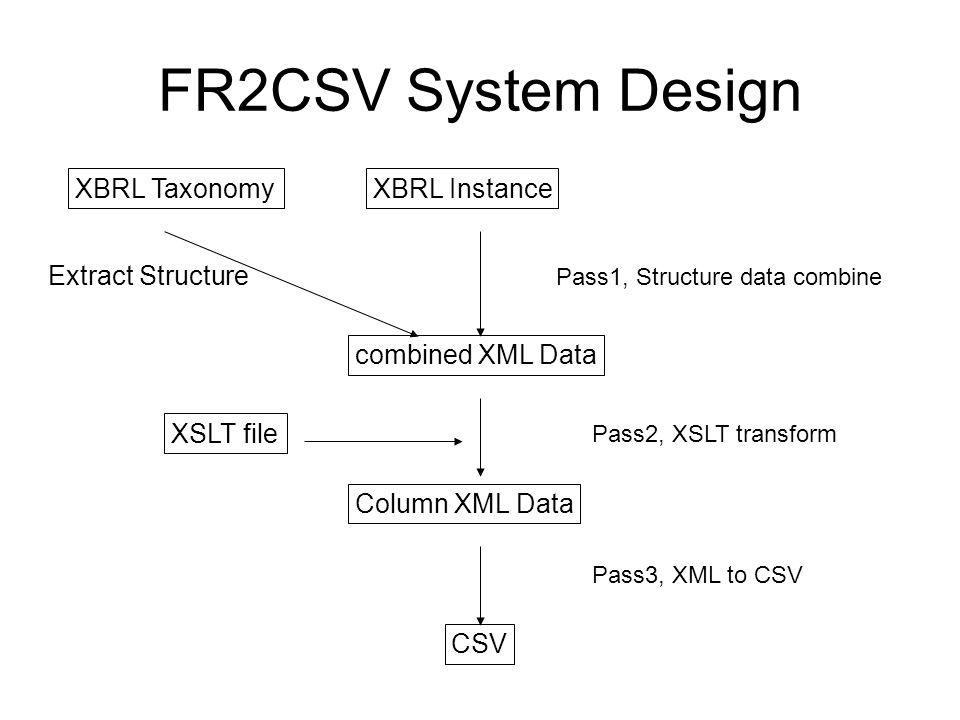 FR2CSV System Design XBRL InstanceXBRL Taxonomy combined XML Data Pass1, Structure data combine Column XML Data CSV Pass2, XSLT transform Pass3, XML to CSV XSLT file Extract Structure