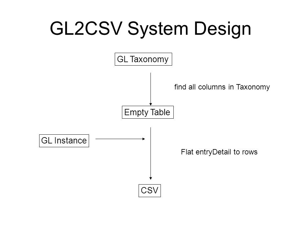 GL2CSV System Design GL Taxonomy GL Instance Empty Table find all columns in Taxonomy CSV Flat entryDetail to rows