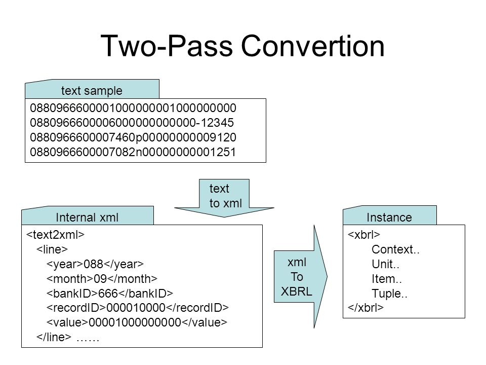 Two-Pass Convertion 0880966600001000000001000000000 0880966600006000000000000-12345 0880966600007460p00000000009120 0880966600007082n00000000001251 xm