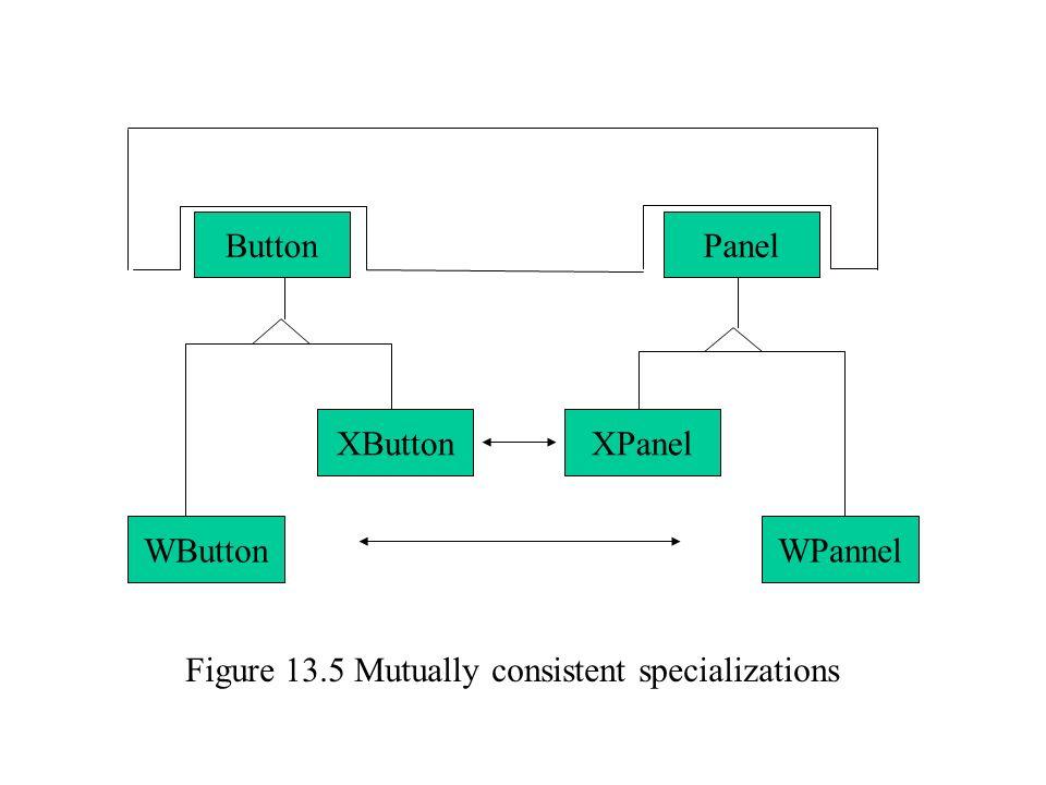 ButtonPanel WButton XButtonXPanel WPannel Figure 13.5 Mutually consistent specializations