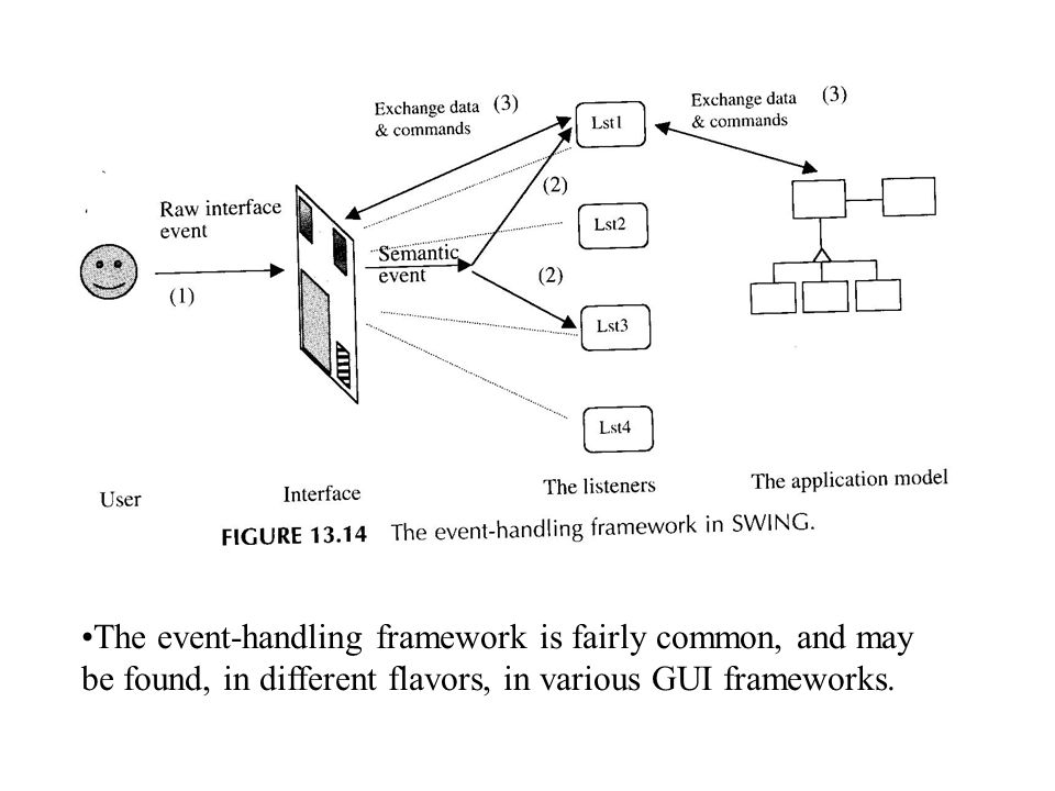 The event-handling framework is fairly common, and may be found, in different flavors, in various GUI frameworks.