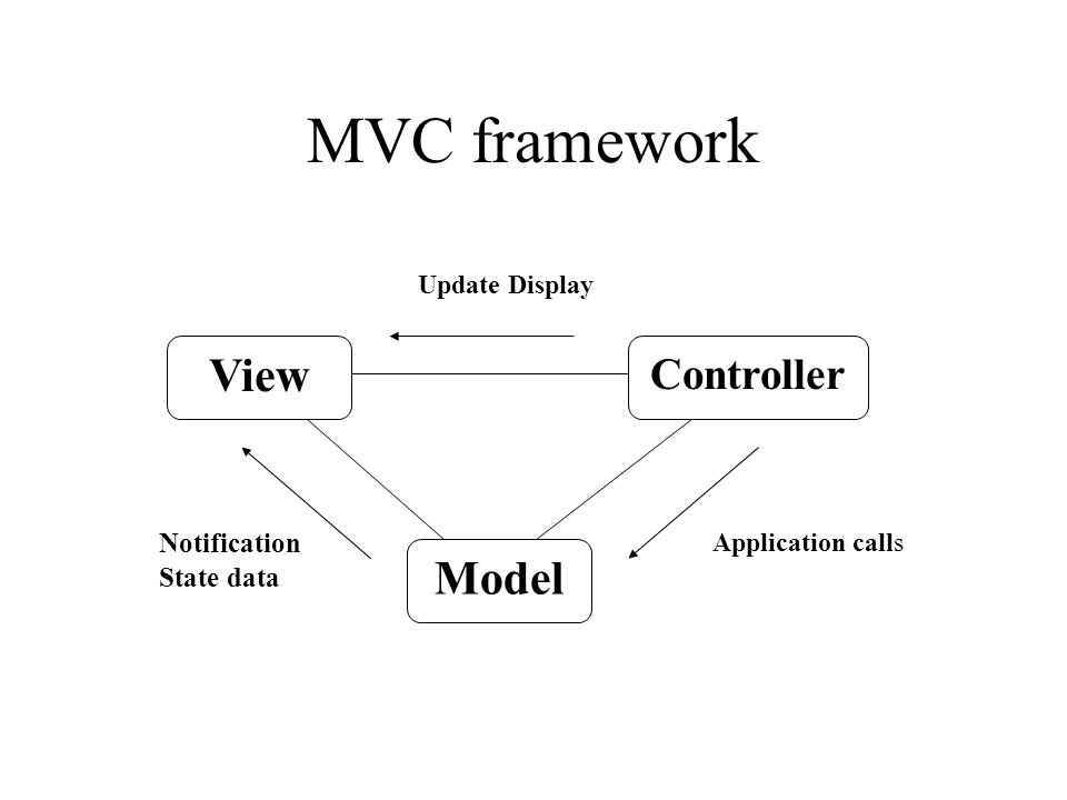 MVC framework Model Update Display Application calls Notification State data Controller View