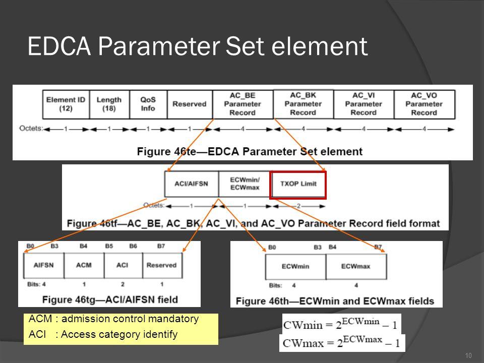 EDCA Parameter Set element 10 ACM : admission control mandatory ACI : Access category identify