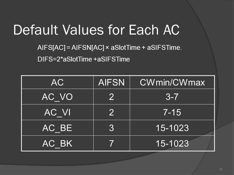 12 Default Values for Each AC AIFS[AC] = AIFSN[AC] × aSlotTime + aSIFSTime.