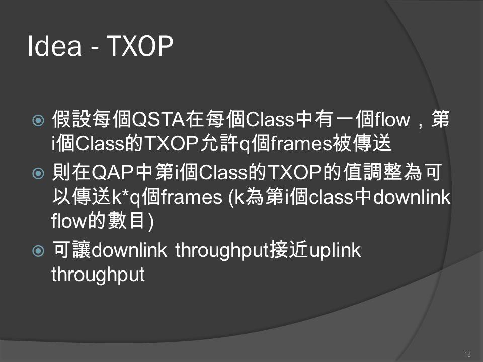 Idea - TXOP QSTA Class flow i Class TXOP q frames QAP i Class TXOP k*q frames (k i class downlink flow ) downlink throughput uplink throughput 18