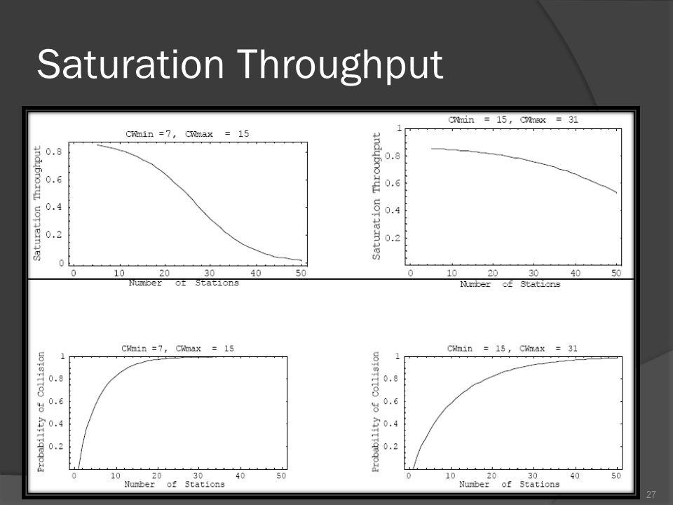 Saturation Throughput 27