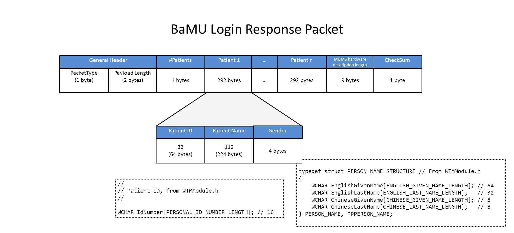 BaMU Login Response Packet PacketType (1 byte) Payload Length (2 bytes) General Header 1 bytes #Patients 9 bytes MUMS hardware description length 292 bytes Patient 1 32 (64 bytes) Patient ID 112 (224 bytes) Patient Name 292 bytes Patient n … … typedef struct PERSON_NAME_STRUCTURE // From WTMModule.h { WCHAR EnglishGivenName[ENGLISH_GIVEN_NAME_LENGTH]; // 64 WCHAR EnglishLastName[ENGLISH_LAST_NAME_LENGTH]; // 32 WCHAR ChineseGivenName[CHINESE_GIVEN_NAME_LENGTH]; // 8 WCHAR ChineseLastName[CHINESE_LAST_NAME_LENGTH]; // 8 } PERSON_NAME, *PPERSON_NAME; // // Patient ID, from WTMModule.h // WCHAR IdNumber[PERSONAL_ID_NUMBER_LENGTH]; // 16 1 byte CheckSum 4 bytes Gender