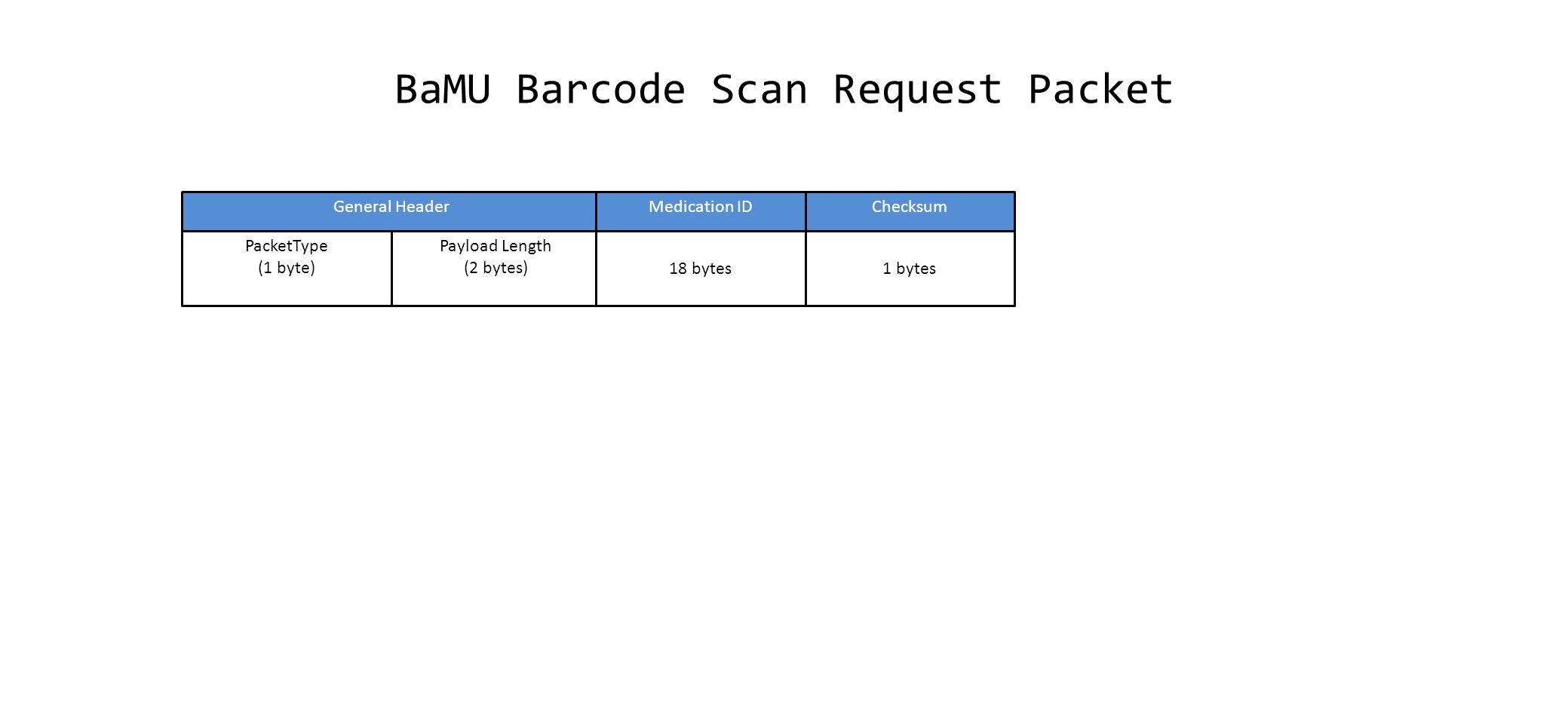 BaMU Barcode Scan Request Packet PacketType (1 byte) Payload Length (2 bytes) General Header 18 bytes Medication ID 1 bytes Checksum