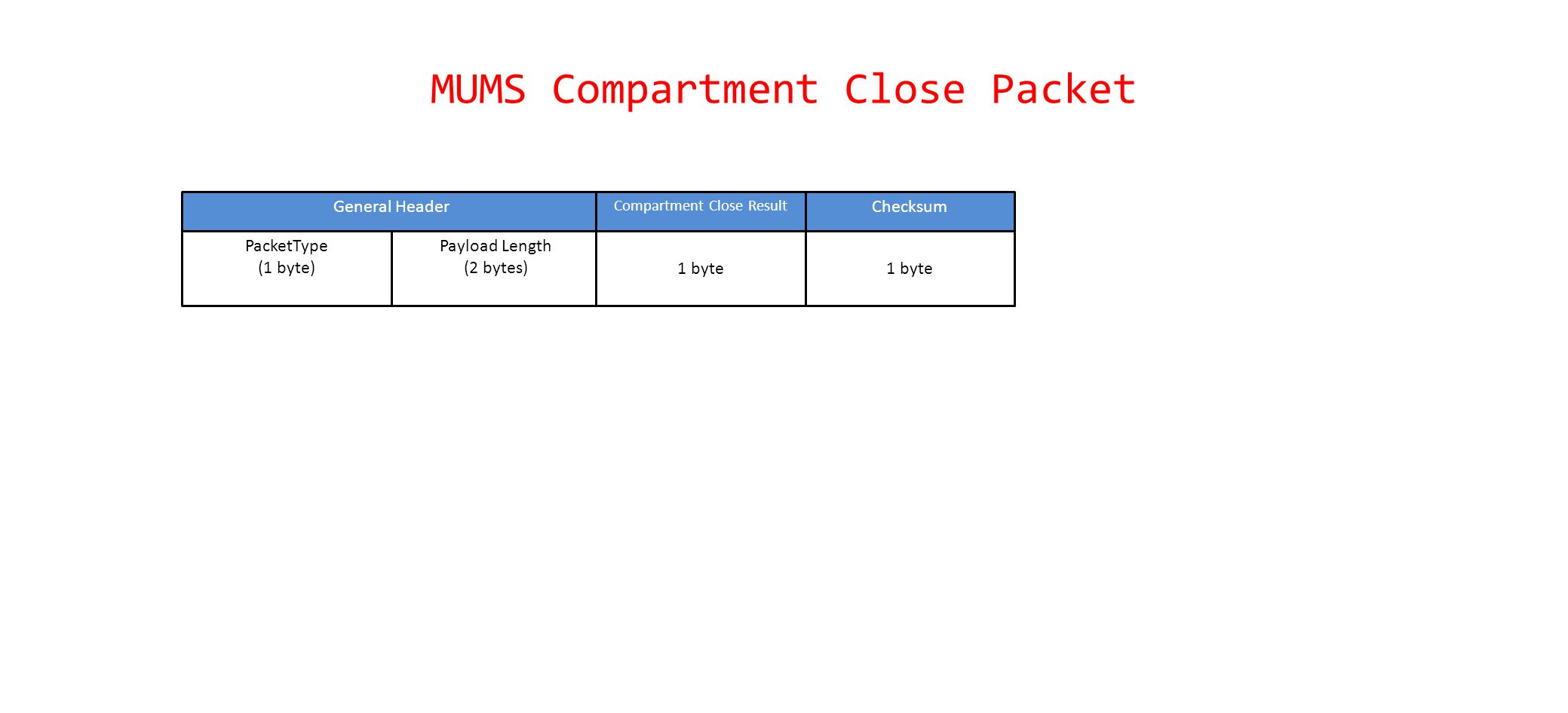MUMS Compartment Close Packet PacketType (1 byte) Payload Length (2 bytes) General Header 1 byte Compartment Close Result 1 byte Checksum