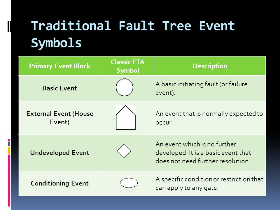 Traditional Fault Tree Event Symbols Primary Event Block Classic FTA Symbol Description Basic Event A basic initiating fault (or failure event).