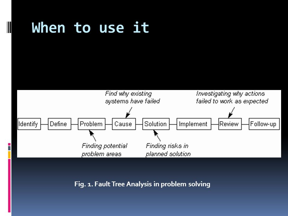 Fig. 1. Fault Tree Analysis in problem solving