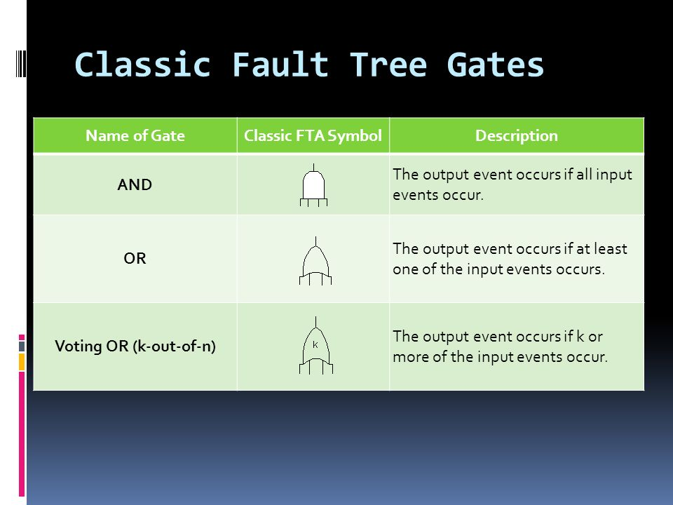 Classic Fault Tree Gates Name of GateClassic FTA SymbolDescription AND The output event occurs if all input events occur.