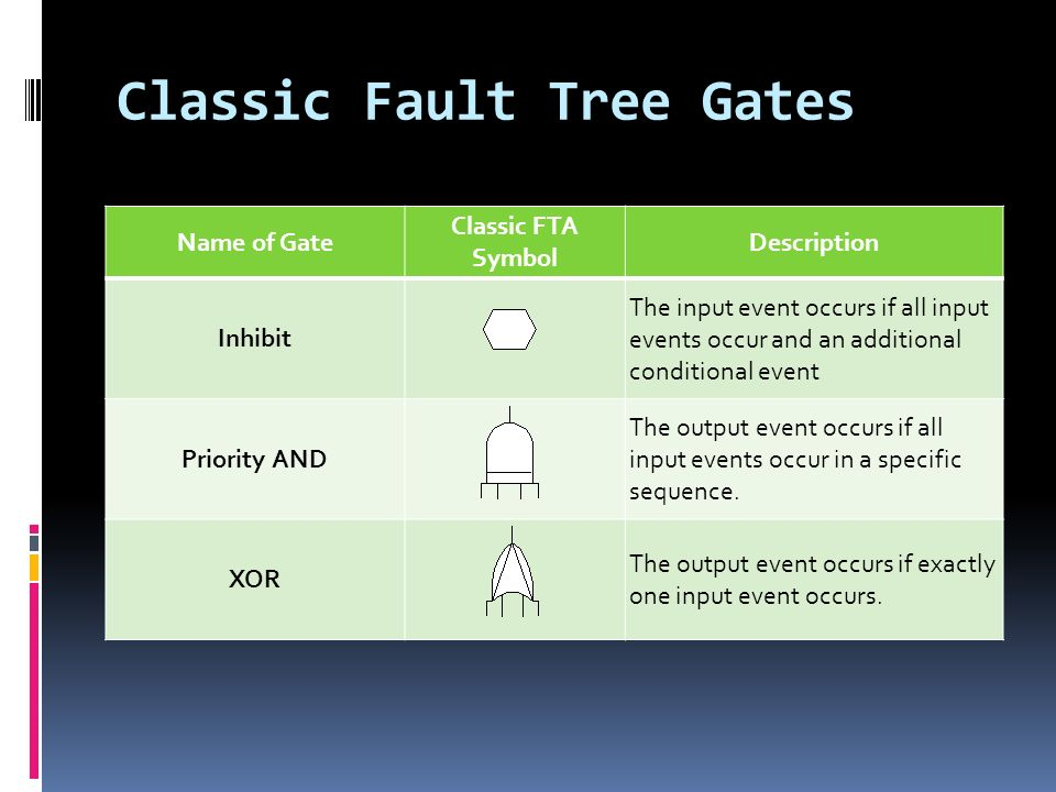 Classic Fault Tree Gates Name of Gate Classic FTA Symbol Description Inhibit The input event occurs if all input events occur and an additional conditional event Priority AND The output event occurs if all input events occur in a specific sequence.