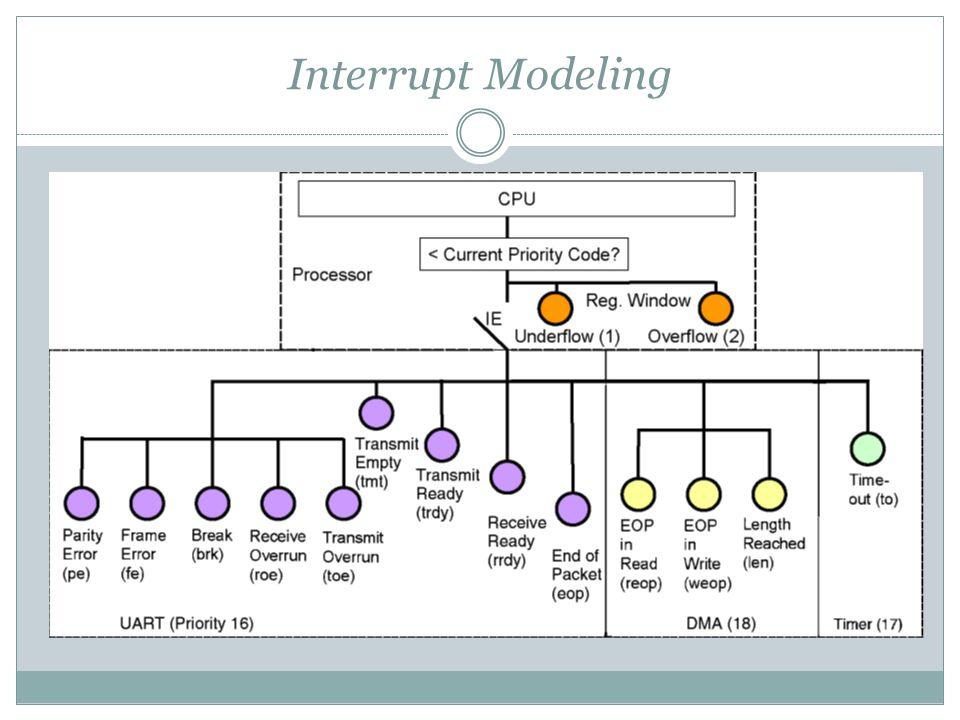 Interrupt Modeling
