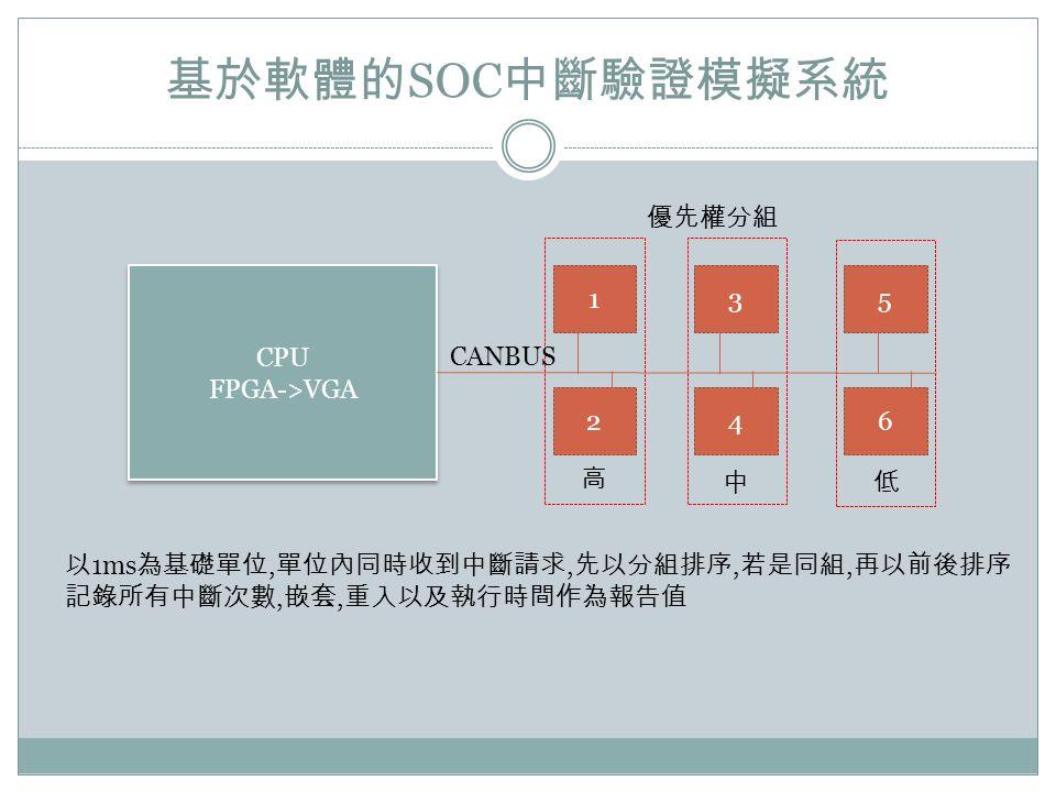 SOC 1 2 3 4 5 6 CPU FPGA->VGA CPU FPGA->VGA CANBUS 1ms,,,,,,