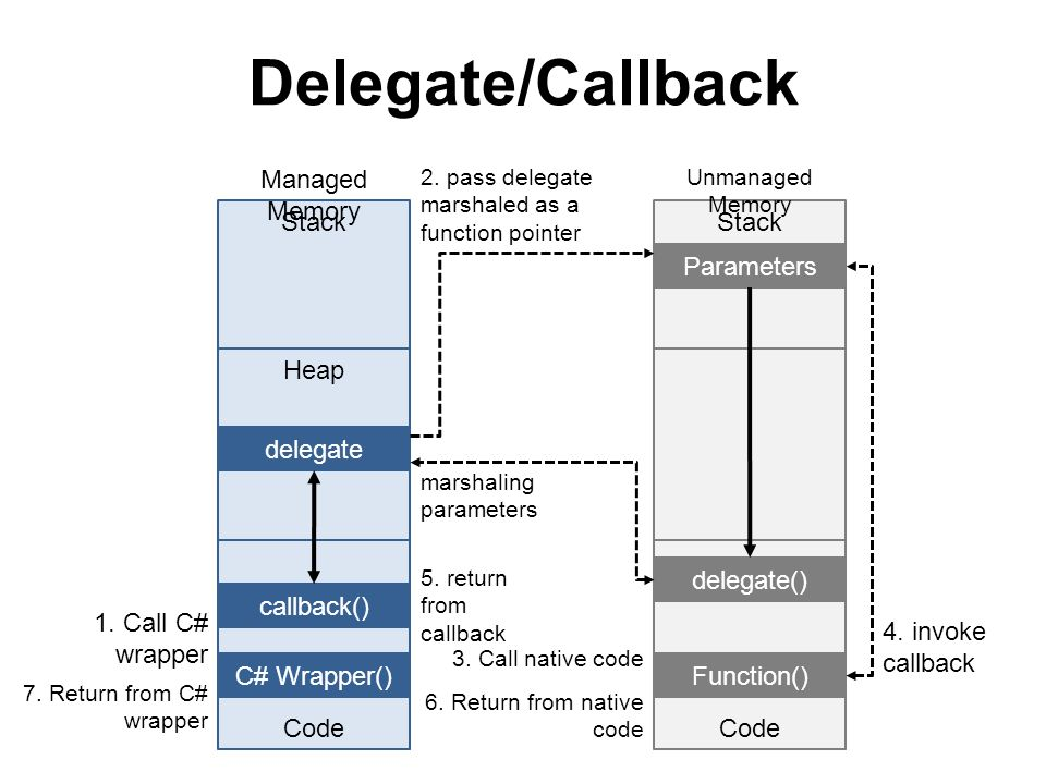 Delegate/Callback Heap Code Stack Code Stack delegate delegate() Managed Memory Unmanaged Memory callback() C# Wrapper()Function() 2. pass delegate ma