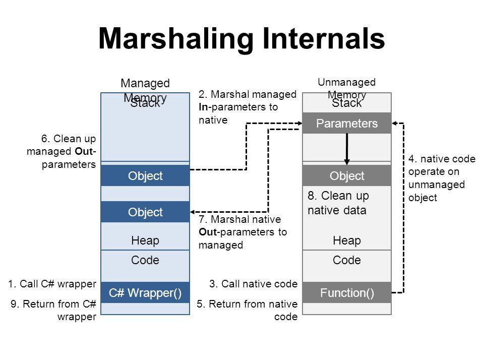 Default Marshaling for Blittable Types struct MyStruct { Int32 a; Int32 b; public MyStruct(Int32 _a, Int32 _b) { a = _a; b = _b; } } [DllImport( dll.dll )] void CFunction(ref MyStruct ms); MyStruct ms = new MyStruct(MAGIC_A, MAGIC_B); CFunction(ref ms); struct MyStruct { DWORD a; DWORD b; }; void f(struct MyStruct *ms);