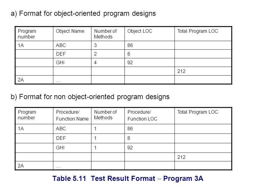 Table 5.11 Test Result Format Program 3A Program number Object NameNumber of Methods Object LOCTotal Program LOC 1AABC386 DEF28 GHI492 212 2A… a) Format for object-oriented program designs Program number Procedure/ Function Name Number of Methods Procedure/ Function LOC Total Program LOC 1AABC186 DEF18 GHI192 212 2A… b) Format for non object-oriented program designs