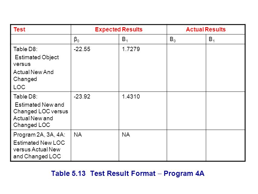 Table 5.13 Test Result Format Program 4A TestExpected ResultsActual Results β0β0 Β1Β1 Β0Β0 Β1Β1 Table D8: Estimated Object versus Actual New And Changed LOC -22.551.7279 Table D8: Estimated New and Changed LOC versus Actual New and Changed LOC -23.921.4310 Program 2A, 3A, 4A: Estimated New LOC versus Actual New and Changed LOC NA