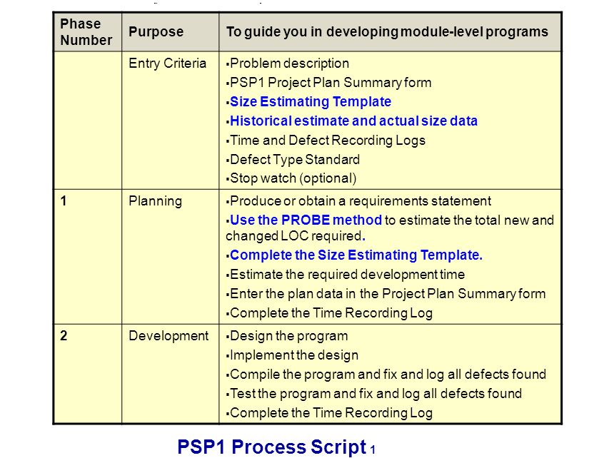 PSP1 Process Script 1 Phase Number PurposeTo guide you in developing module-level programs Entry Criteria Problem description PSP1 Project Plan Summary form Size Estimating Template Historical estimate and actual size data Time and Defect Recording Logs Defect Type Standard Stop watch (optional) 1Planning Produce or obtain a requirements statement Use the PROBE method to estimate the total new and changed LOC required.