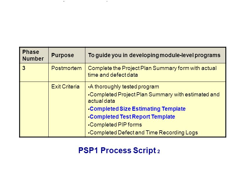 PSP1 Process Script 2 Phase Number PurposeTo guide you in developing module-level programs 3PostmortemComplete the Project Plan Summary form with actual time and defect data Exit Criteria A thoroughly tested program Completed Project Plan Summary with estimated and actual data Completed Size Estimating Template Completed Test Report Template Completed PIP forms Completed Defect and Time Recording Logs