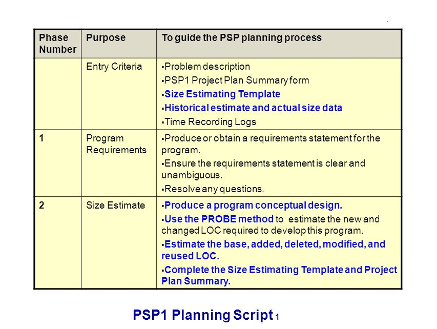 PSP1 Planning Script 1 Phase Number PurposeTo guide the PSP planning process Entry Criteria Problem description PSP1 Project Plan Summary form Size Estimating Template Historical estimate and actual size data Time Recording Logs 1Program Requirements Produce or obtain a requirements statement for the program.