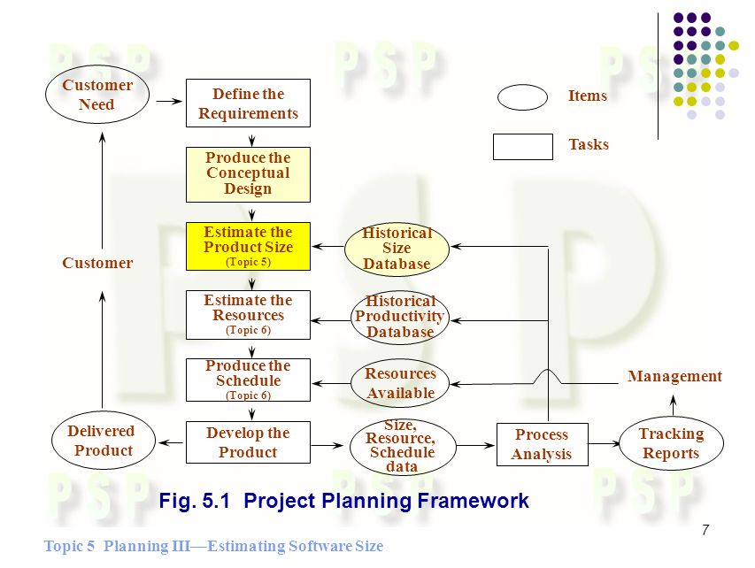 Topic 5 Planning IIIEstimating Software Size 7 Fig.