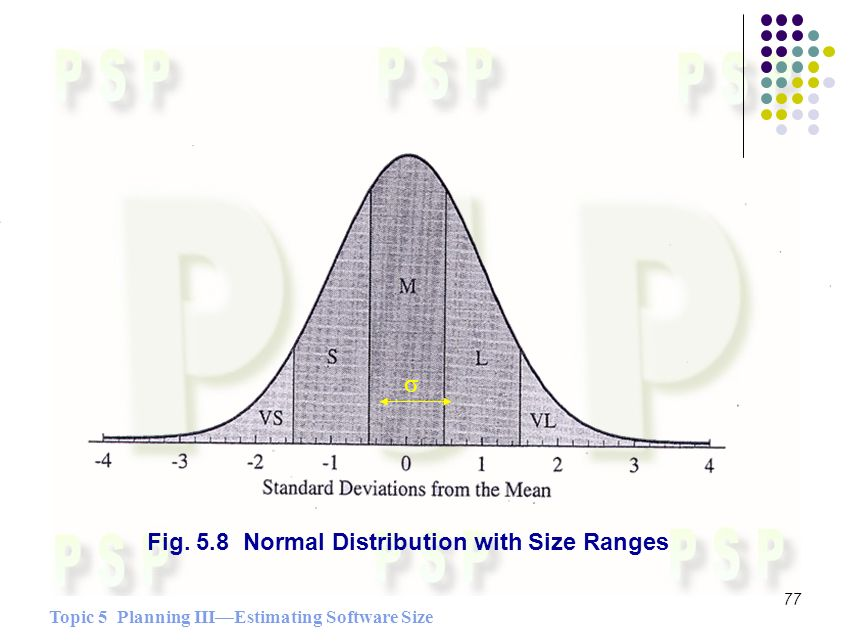 Topic 5 Planning IIIEstimating Software Size 77 Fig. 5.8 Normal Distribution with Size Ranges σ