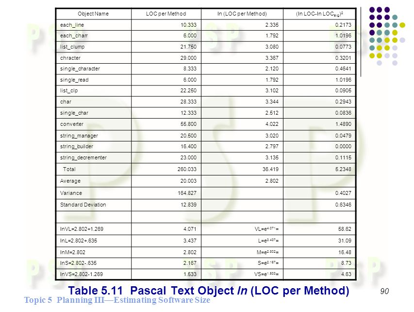 Topic 5 Planning IIIEstimating Software Size 90 Table 5.11 Pascal Text Object ln (LOC per Method) Object Name LOC per MethodIn (LOC per Method)(In LOC-In LOC avg ) 2 each_line10.3332.3350.2173 each_charr6.0001.7921.0196 list_clump21.7503.0800.0773 chracter29.0003.3670.3201 single_character8.3332.1200.4641 single_read6.0001.7921.0196 list_clp22.2503.1020.0905 char28.3333.3440.2943 single_char12.3332.5120.0836 converter55.8004.0221.4890 string_manager20.5003.0200.0479 string_builder16.4002.7970.0000 string_decrementer23.0003.1350.1115 Total260.03336.4195.2348 Average20.0032.802 Variance164.8270.4027 Standard Deviation12.8390.6346 InVL=2.802+1.2694.071VL=e 4.071 =58.62 InL=2.802+.6353.437L=e 3.437 =31.09 InM=2.8022.802M=e 2.802 =16.48 InS=2.802-.6352.167S=e 2.167 =8.73 InVS=2.802-1.2691.533VS=e 1.533 =4.63